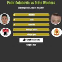 Petar Golubovic vs Dries Wouters h2h player stats