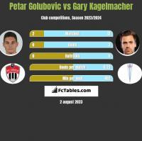Petar Golubovic vs Gary Kagelmacher h2h player stats