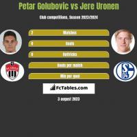 Petar Golubovic vs Jere Uronen h2h player stats