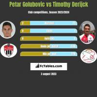 Petar Golubovic vs Timothy Derijck h2h player stats