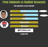 Petar Golubovic vs Vladimir Kovacevic h2h player stats