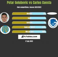 Petar Golubovic vs Carlos Cuesta h2h player stats