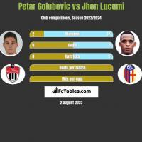 Petar Golubovic vs Jhon Lucumi h2h player stats