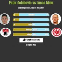 Petar Golubovic vs Lucas Melo h2h player stats