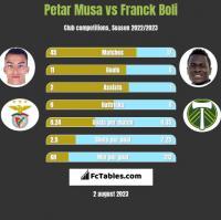 Petar Musa vs Franck Boli h2h player stats