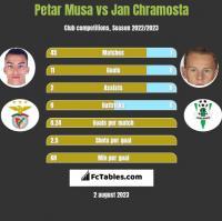 Petar Musa vs Jan Chramosta h2h player stats