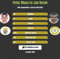Petar Musa vs Jan Rezek h2h player stats