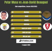 Petar Musa vs Jean-David Beauguel h2h player stats