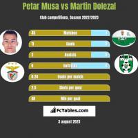 Petar Musa vs Martin Dolezal h2h player stats