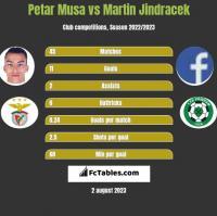 Petar Musa vs Martin Jindracek h2h player stats