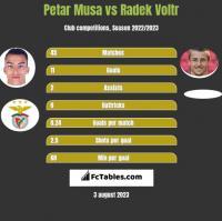 Petar Musa vs Radek Voltr h2h player stats