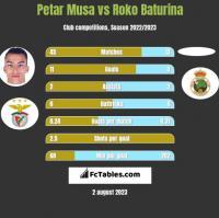 Petar Musa vs Roko Baturina h2h player stats