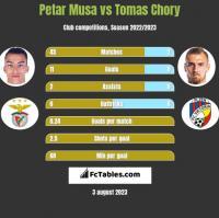 Petar Musa vs Tomas Chory h2h player stats
