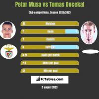 Petar Musa vs Tomas Docekal h2h player stats
