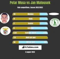 Petar Musa vs Jan Matousek h2h player stats