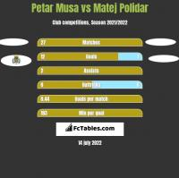 Petar Musa vs Matej Polidar h2h player stats