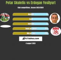 Petar Skuletic vs Erdogan Yesilyurt h2h player stats