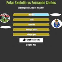 Petar Skuletic vs Fernando Santos h2h player stats