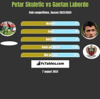 Petar Skuletic vs Gaetan Laborde h2h player stats