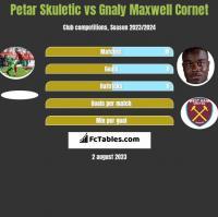 Petar Skuletic vs Gnaly Maxwell Cornet h2h player stats