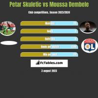 Petar Skuletic vs Moussa Dembele h2h player stats