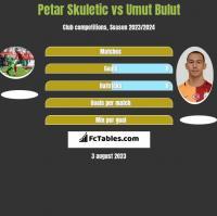 Petar Skuletic vs Umut Bulut h2h player stats
