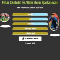 Petar Skuletic vs Vidar Oern Kjartansson h2h player stats