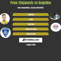 Petar Stojanovic vs Angelino h2h player stats