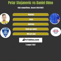 Petar Stojanovic vs Daniel Olmo h2h player stats