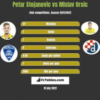 Petar Stojanovic vs Mislav Orsic h2h player stats