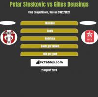 Petar Stoskovic vs Gilles Deusings h2h player stats