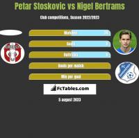 Petar Stoskovic vs Nigel Bertrams h2h player stats