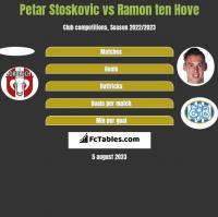 Petar Stoskovic vs Ramon ten Hove h2h player stats
