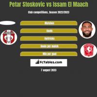 Petar Stoskovic vs Issam El Maach h2h player stats