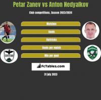Petar Zanev vs Anton Nedyalkov h2h player stats