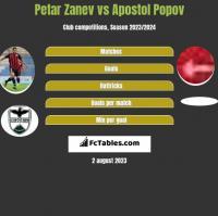 Petar Zanev vs Apostol Popov h2h player stats