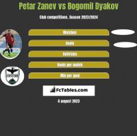 Petar Zanev vs Bogomil Dyakov h2h player stats