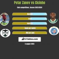 Petar Zanev vs Cicinho h2h player stats