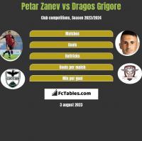 Petar Zanev vs Dragos Grigore h2h player stats