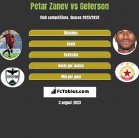 Petar Zanev vs Geferson h2h player stats