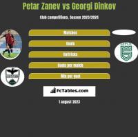 Petar Zanev vs Georgi Dinkov h2h player stats