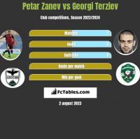 Petar Zanev vs Georgi Terziev h2h player stats