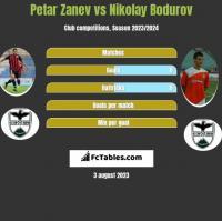 Petar Zanev vs Nikolay Bodurov h2h player stats