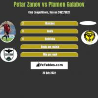 Petar Zanev vs Plamen Galabov h2h player stats