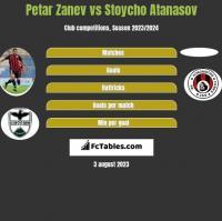 Petar Zanev vs Stoycho Atanasov h2h player stats