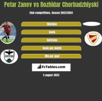 Petar Zanev vs Bozhidar Chorbadzhiyski h2h player stats