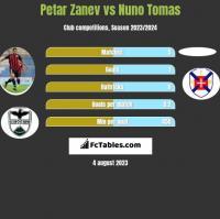 Petar Zanev vs Nuno Tomas h2h player stats