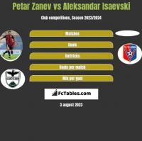 Petar Zanev vs Aleksandar Isaevski h2h player stats