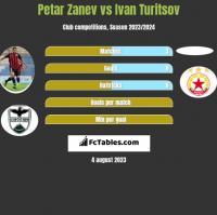 Petar Zanev vs Ivan Turitsov h2h player stats