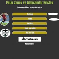 Petar Zanev vs Aleksandar Hristev h2h player stats